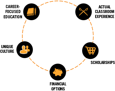 graphic image of the national open house connection circle